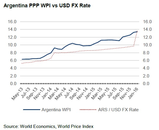 The Reason For Sharp Realignment Of Argentine Peso Up Close To Its Ppp Fundamental Value Lies In Country S Move Give On Policy