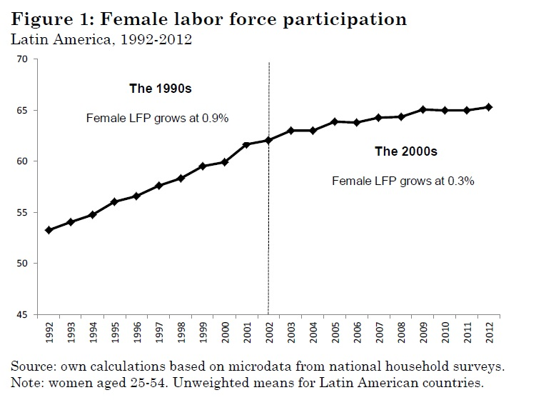 a research on the female participation in the labor force Through the custom of guardianship, husbands typically have the final word on their wives' labor supply decisions in saudi arabia, a country with very low female labor force participation (flfp) we provide incentivized evidence (both from an experimental sample in riyadh and from a national.