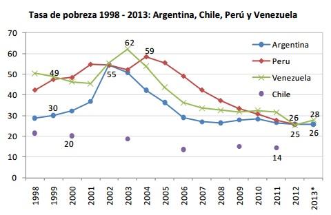 Tasa de pobreza 1998-2013