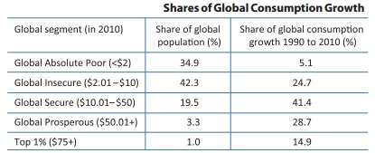 Shares of Global Consumption Growth