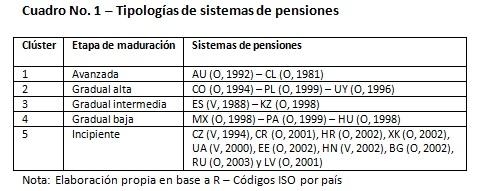 tipologías de sistemas de pensiones
