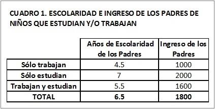 Escolaridad e ingreso de los padres de niños que estudian o trabajan en Bolivia