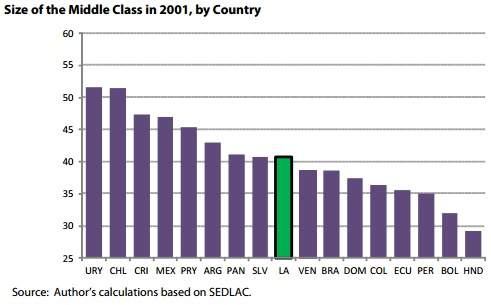 Size of the middle class in 2001 Latam