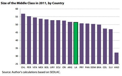 Size of the middle class in 2011 Latam