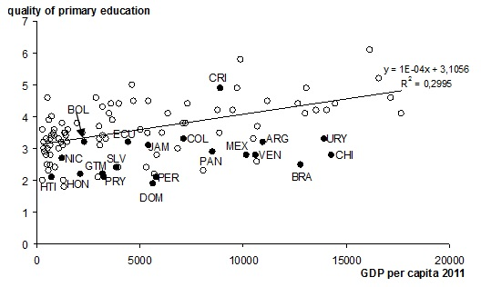 quality of primary education Latin America