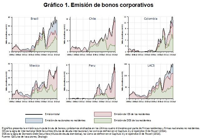 Emisión de bonos corporativos