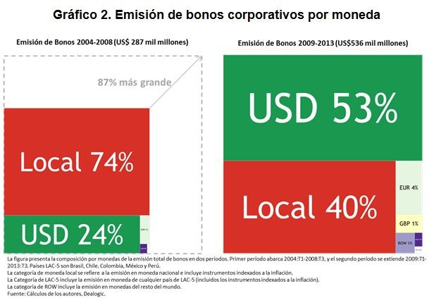 Emisión de bonos corporativos por moneda