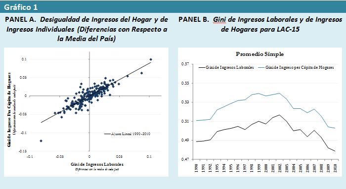 reducción de la desigualdad de los ingresos laborales