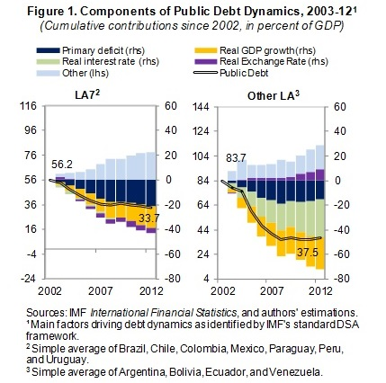 Components of Public Debt