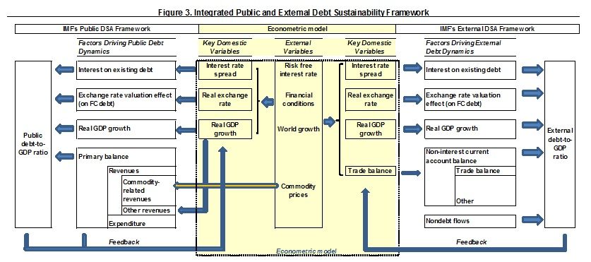 Integrated Public and External Debt Sustainability Framework