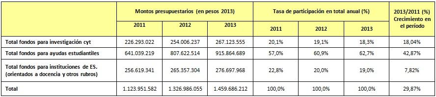 Distribución de recursos presupuestarios
