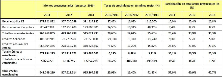 Distribución de recursos presupuestarios para Ayudas Estudiantiles