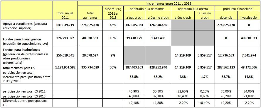 Distribución de los aumentos presupuestarios entre 2011 y del 2013