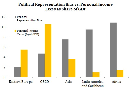 Political Representation Bias vs. Personal Income