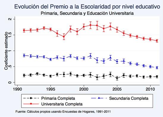 Evolución del premio a la escolaridad por nivel educativo