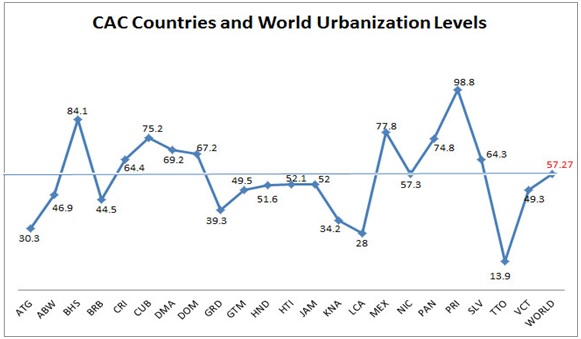 Countries and the World Urbanization Levels