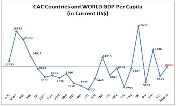 GDP per Capita Distribution of CAC Countries and the World