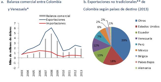 Balanza comercial Venezuela - Colombia