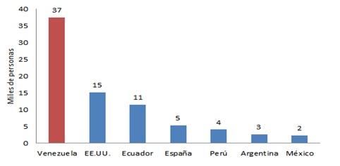 Flujo de inmigrantes hacia Colombia en los últimos 10 años