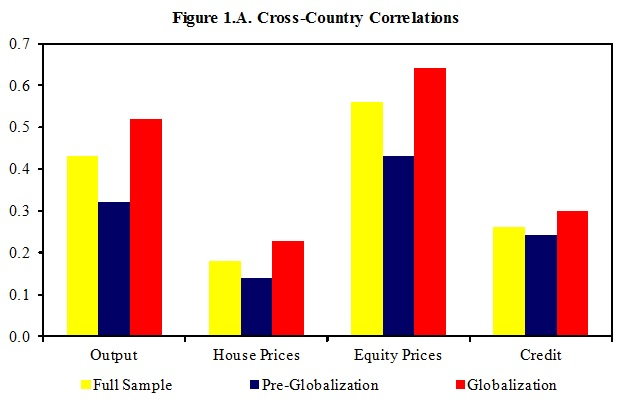 Cross-country correlations