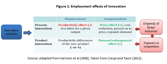 Employment effects of innovation