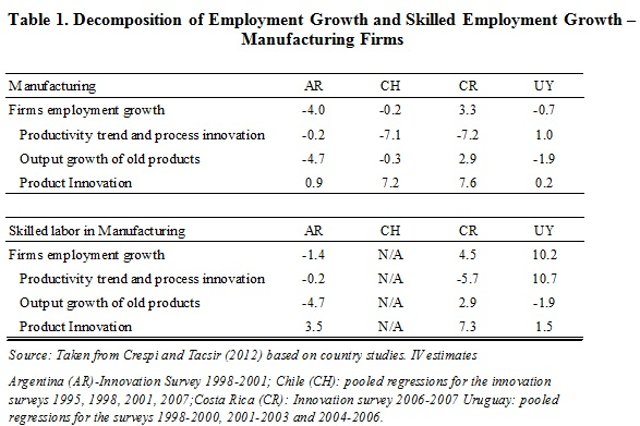 Decomposition of Employment Growth