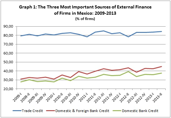 Sources of External Finance Mexico