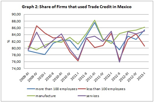 Share of firmas that use trade credit