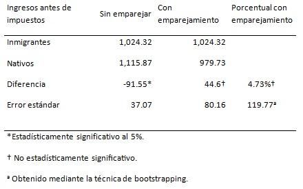 Diferencial de ingresos estimados para inmigrantes y nativos