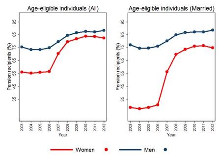 Pension recipients (urban areas)