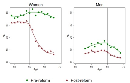 Percent of women and men with no income by age before (2004-2006) and after (2007-2009) the reform