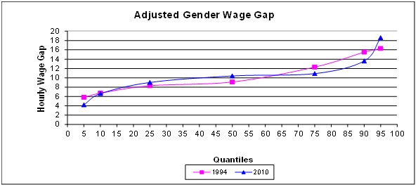 Adjusted Gender Wage Gap across the Wage Distribution of Workers