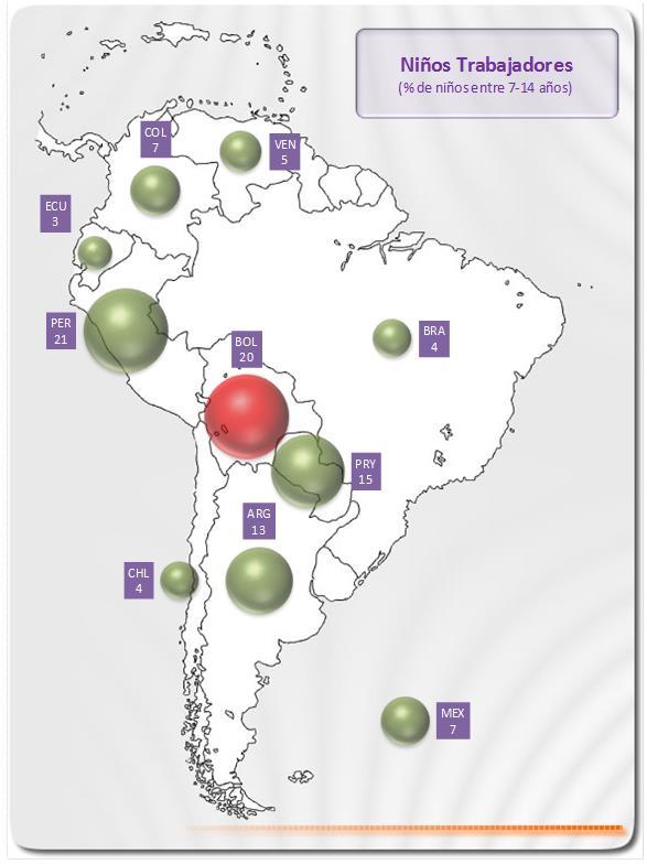Porcentaje niños trabajadores en Sur América