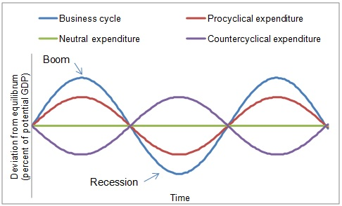 Stylized public expenditure patterns over the business cycle