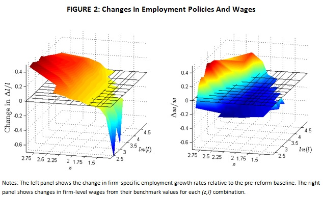 Changes in employment policy
