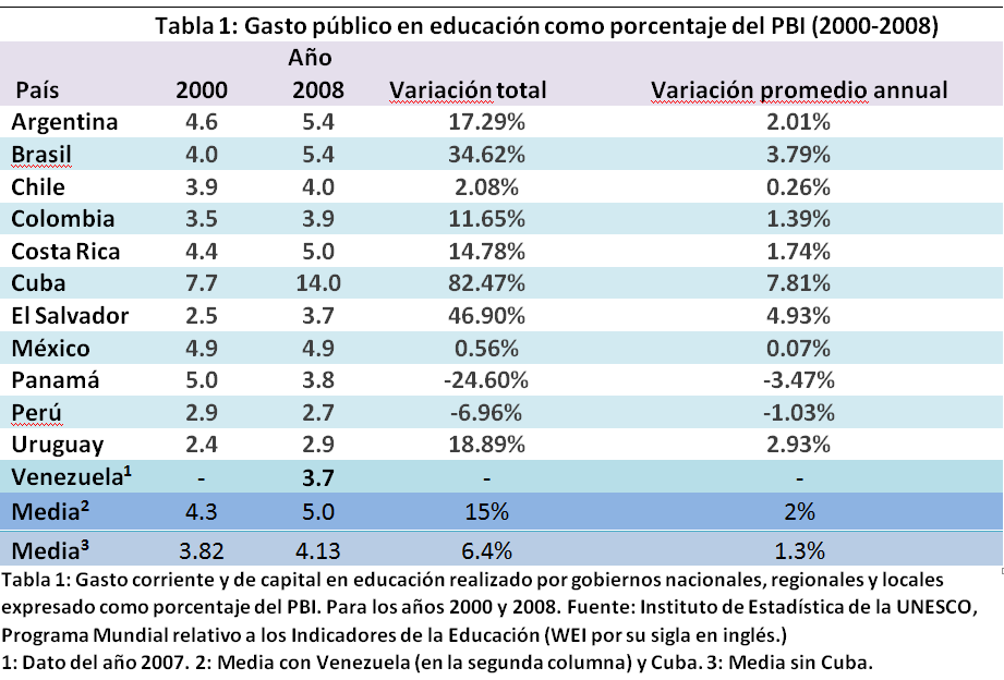 Gasto público en educación como porcentaje del PBI