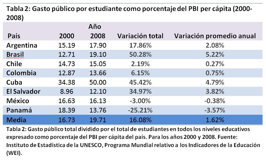 Gasto público por estudiante como porcentaje del PBI per cápita