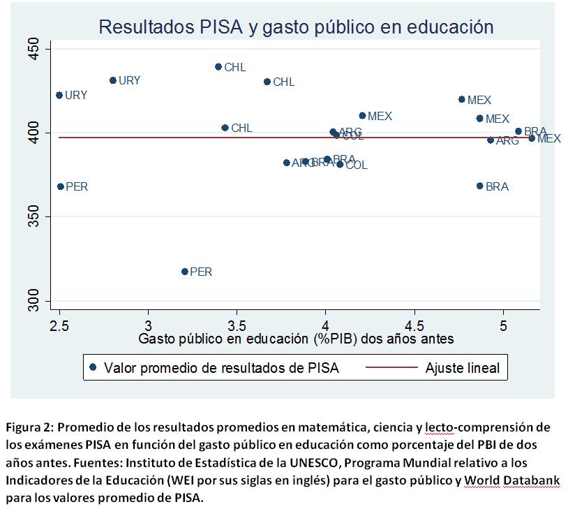 Resultados PISA y gasto públio en educación