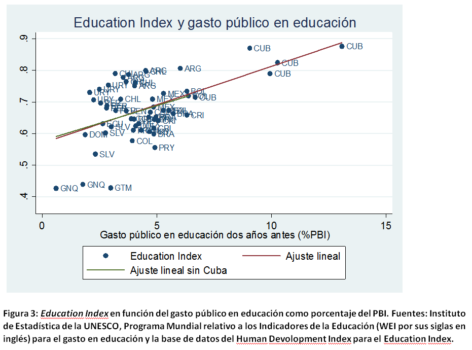 Education index y gasto público en educación