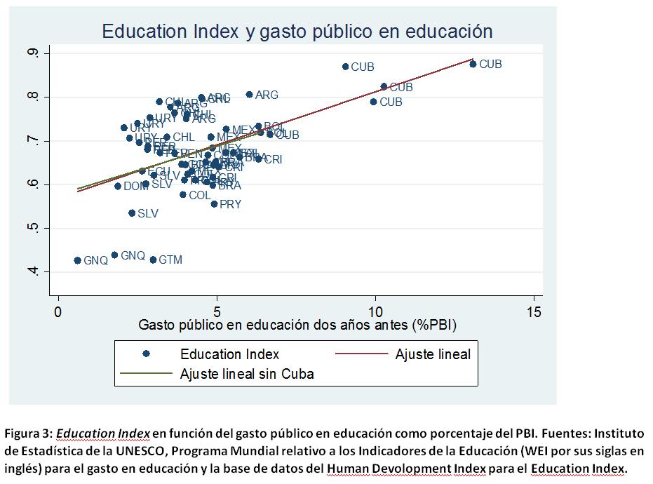 Education index y gasto público en educación
