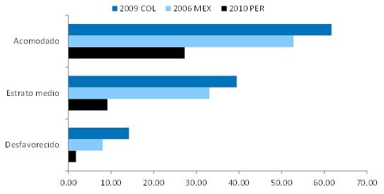 Trabajadores contribuyendo al sistema de pensiones por nivel de ingreso en Colombia, México y Perú