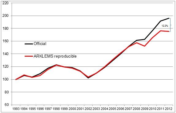 PIB Argentina a precios constantes de 1993