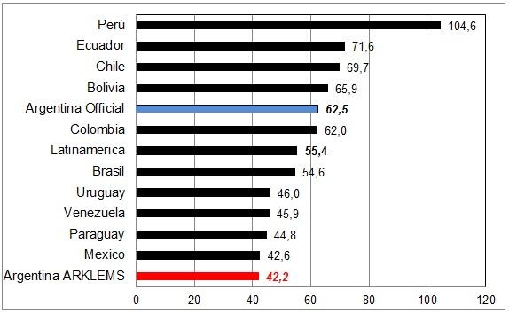 Crecimiento Económico de América Latina, 1998-2012