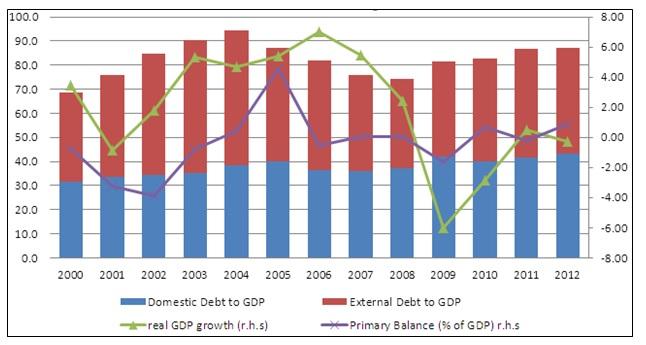 ECCU Public Debt