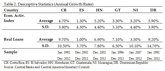 Annual Growth Rates in Central America