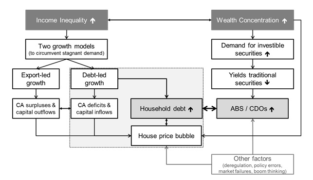 Income inequality and wealth concentration as contributing factors of the crisis