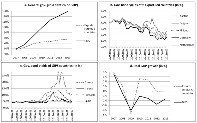 Development of debt, growth and bond yields in the Eurozone, 2007-2013