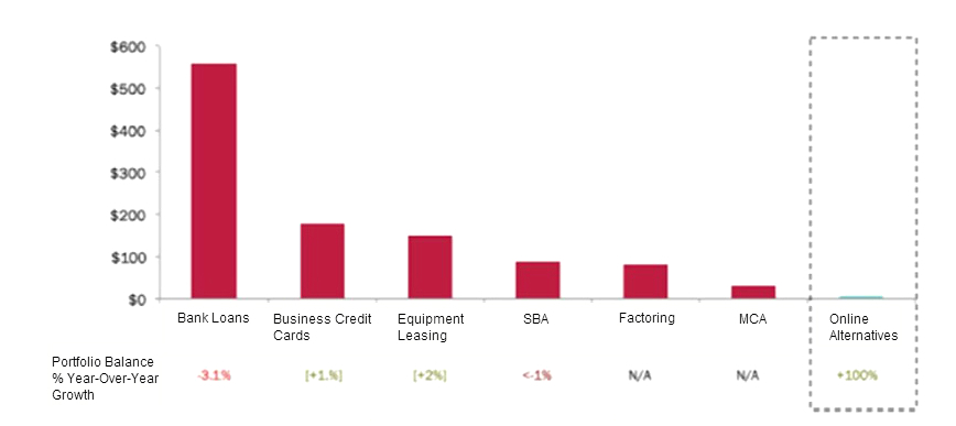 Online SME loan market in the United States,  Total Debt Capital Outstanding as of 4Q2013