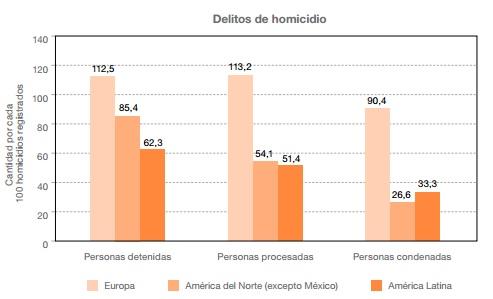 Cantidad de adultos detenidos, procesados y condenados por cada 100  delitos registrados en países de Europa y Américaa/ (año más reciente disponible)