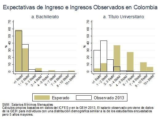 Expectativas de ingreso en Colombia
